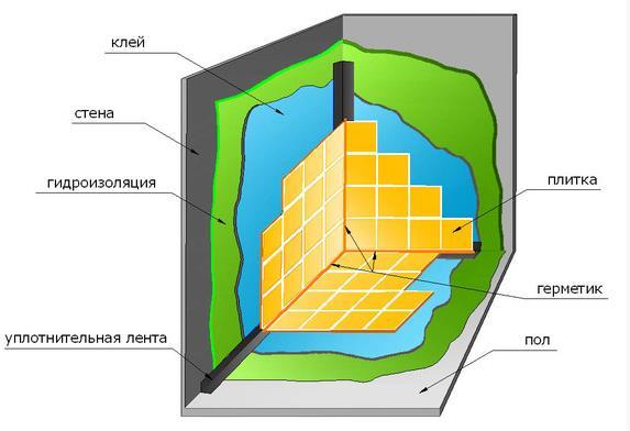 оформление ванны плиткой