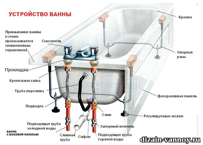 разводка сантехники в ванной