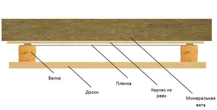 Из чего сделать потолок в деревянном доме своими руками фото 368