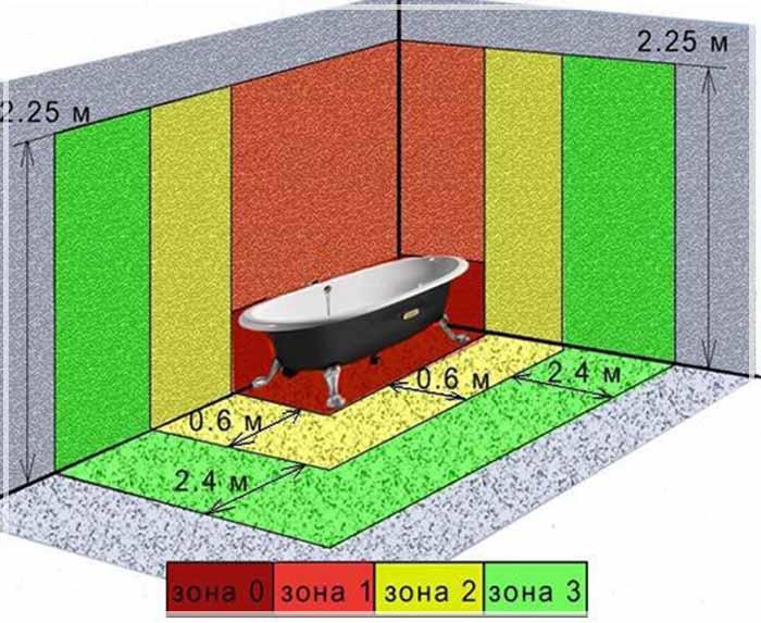 влагозащищенные розетки для ванной