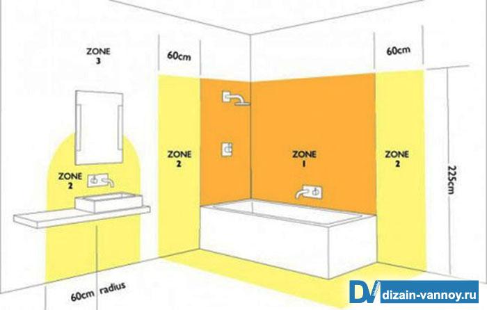 освещение в ванную комнату