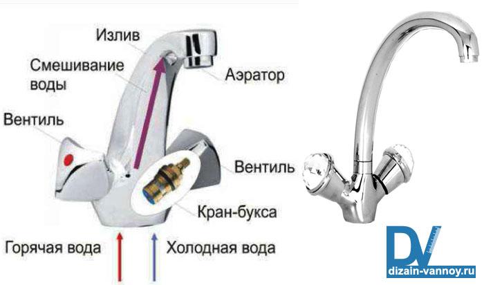 как разобрать кран в ванной