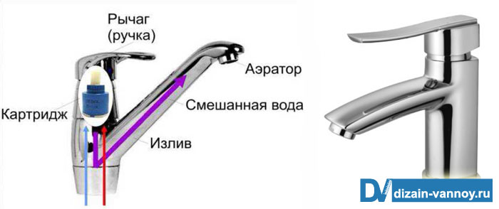 как разобрать смеситель в ванной