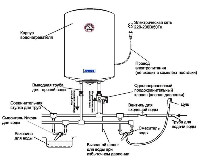 нагреватели воды для ванной