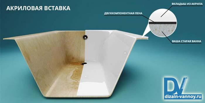 реставрация старых ванн