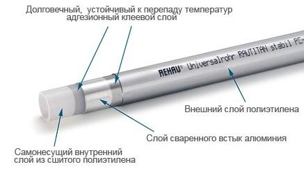 труба rehau