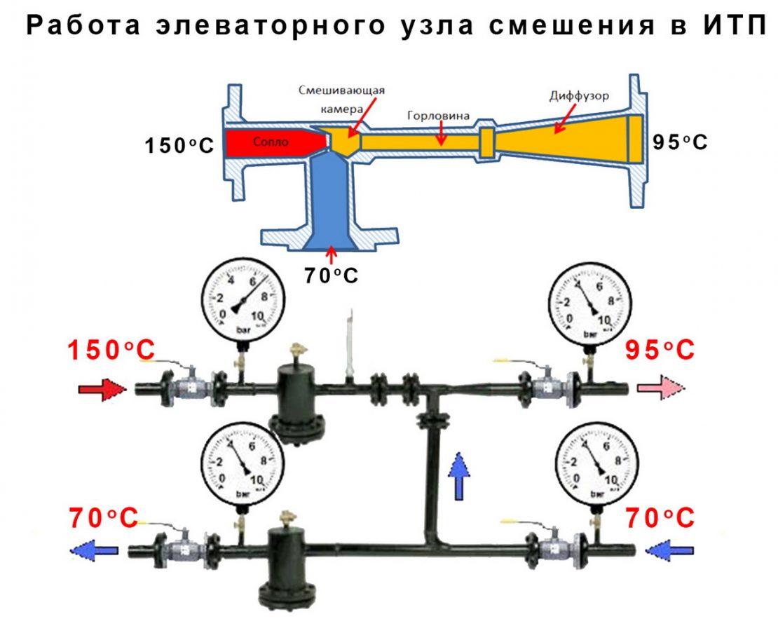 конструкция теплового узла