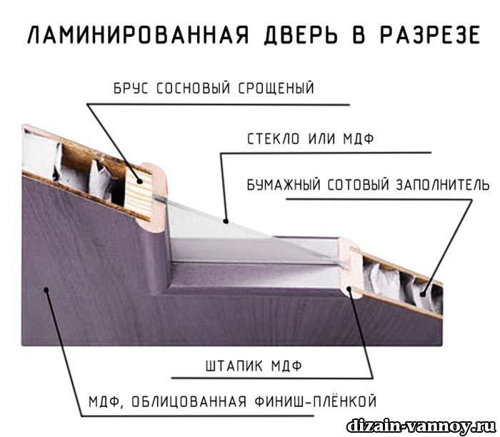 ламинированные двери в ванную отзывы