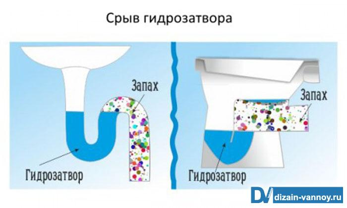 в ванной пахнет канализацией