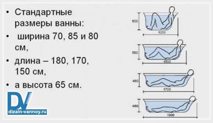высота ванной