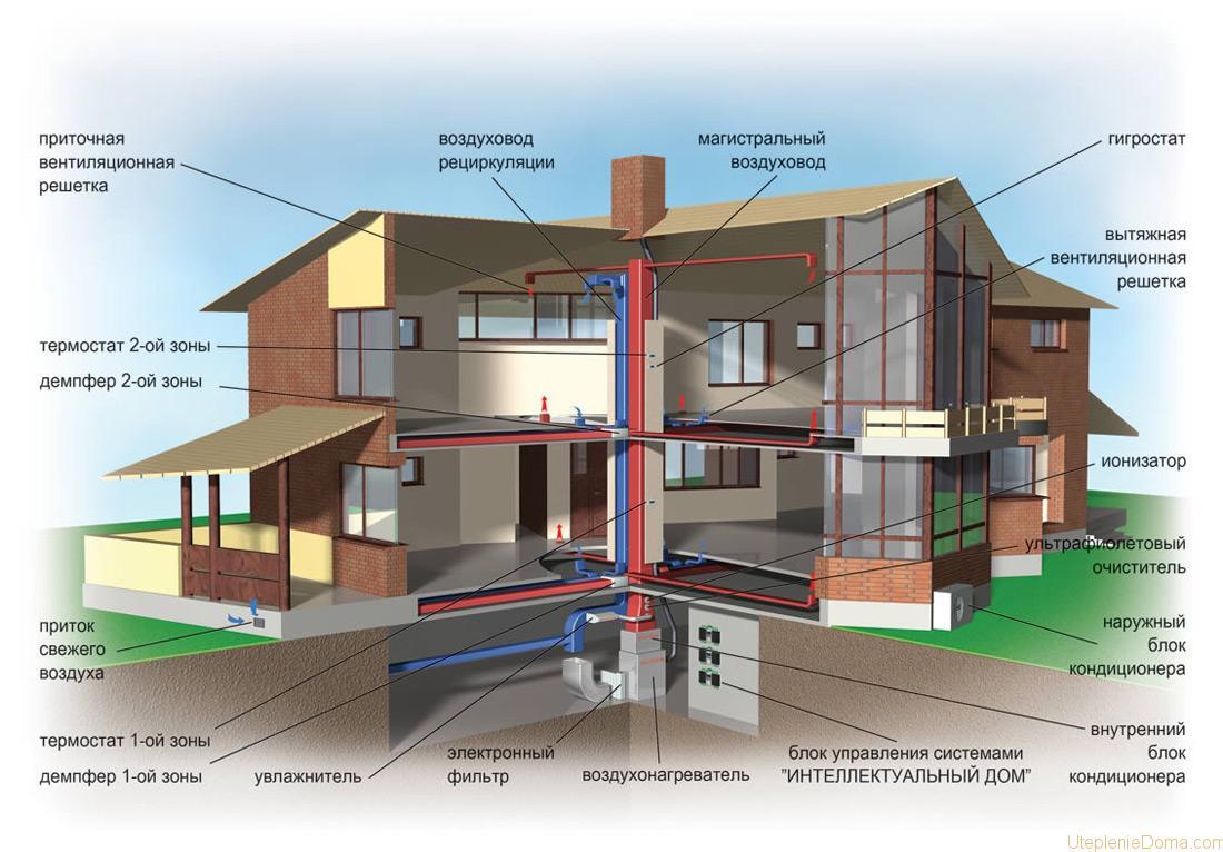 системы отопления с применением воздуха