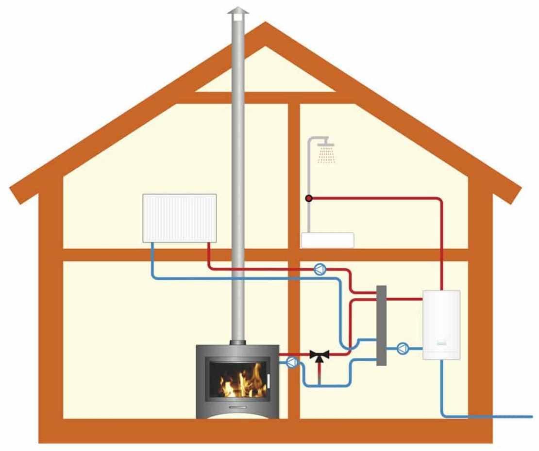 паровое отопление в индивидуальном доме