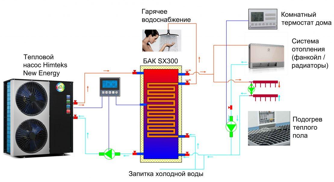 комплектующие системы воздушного отопления