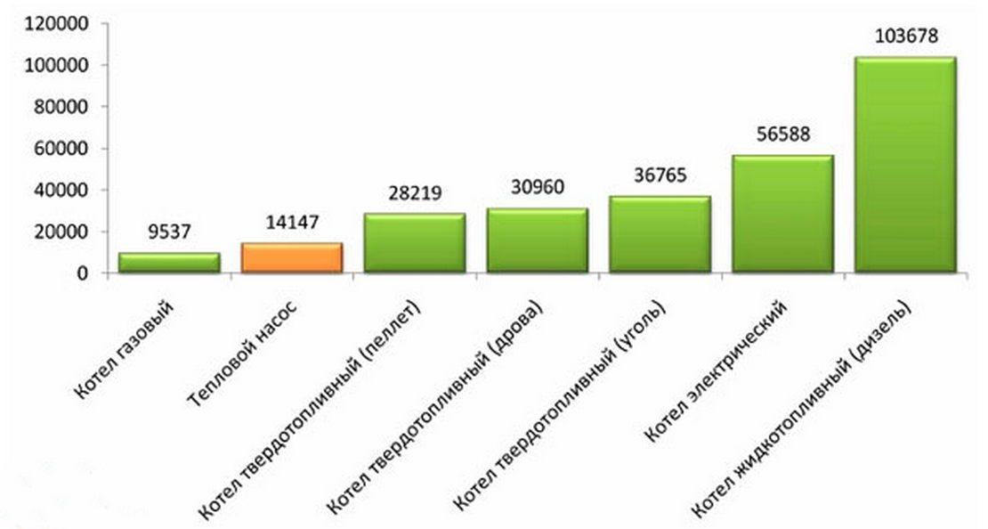сравнительная характеристика расходов на топливо