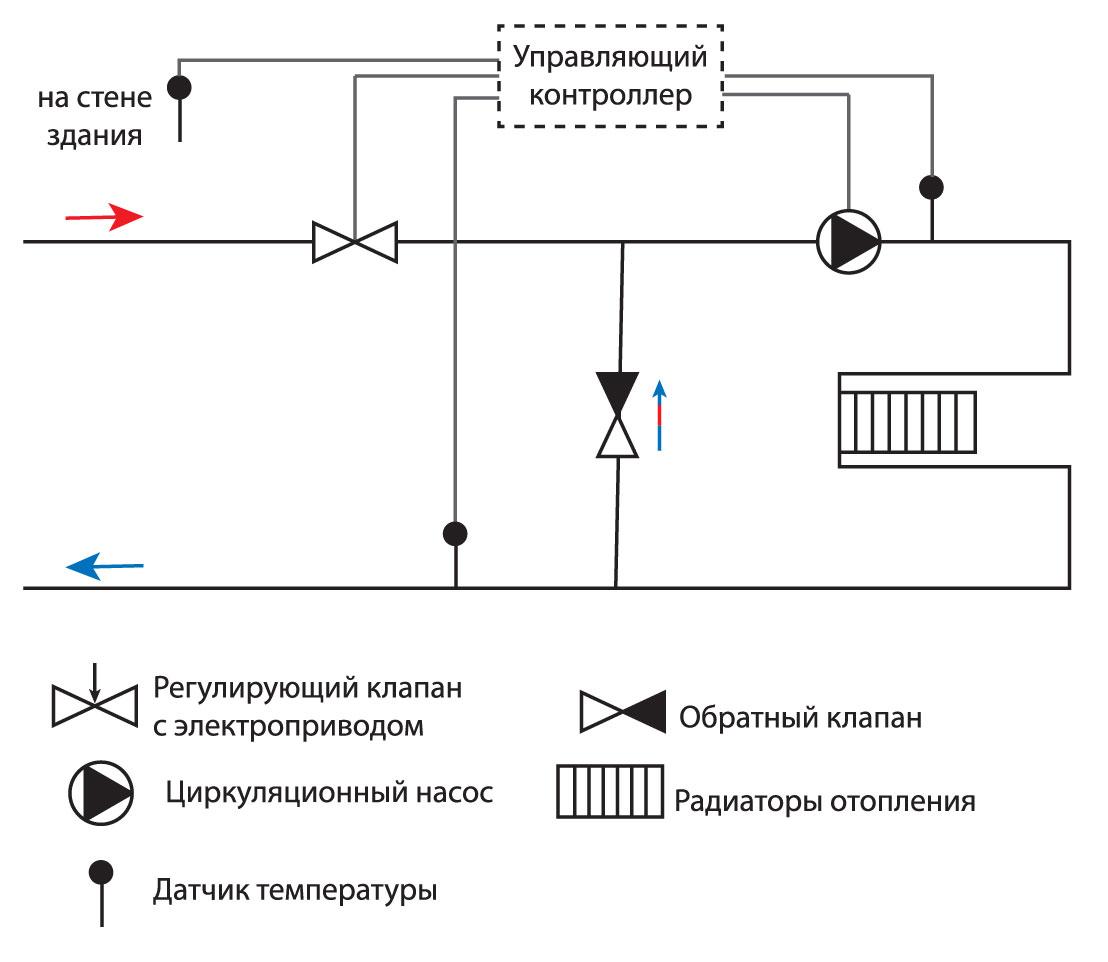 схема погодного регулирования отопления