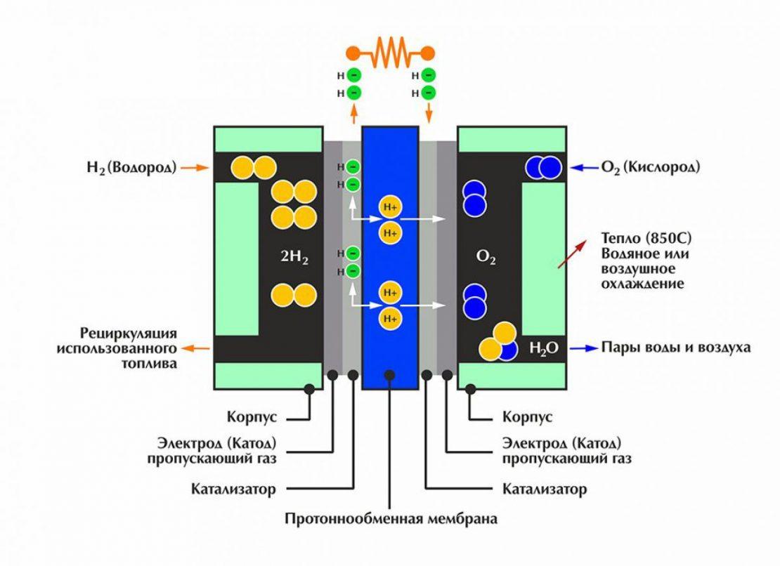 принцип работы водородного котла