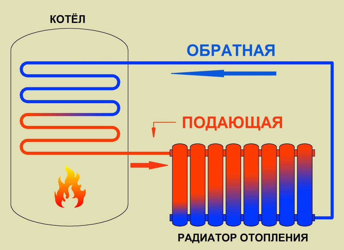 работа водяного радиатора отопления