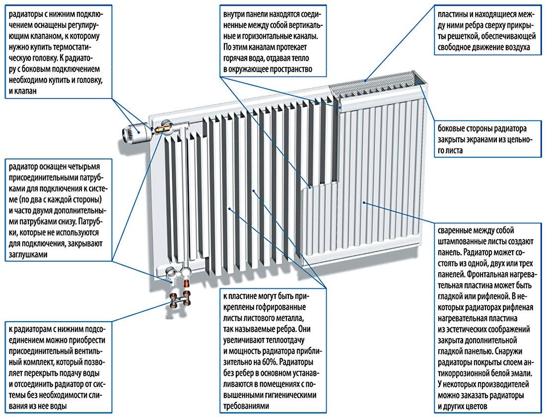 устройство радиаторов водяного отопления