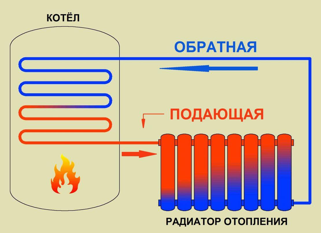 принцип работы радиаторов